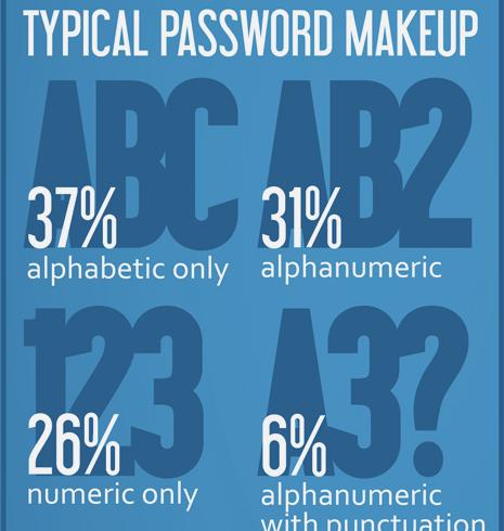 typical password