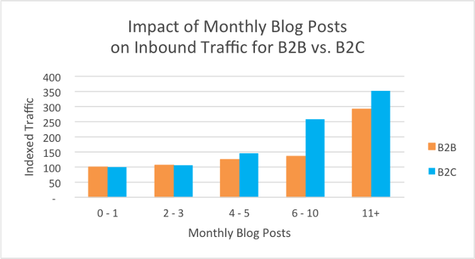 blog monthly traffic b2b and b2c