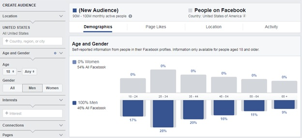 audience demographics